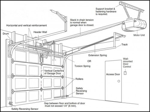 How Does a Garage Door System Work?
