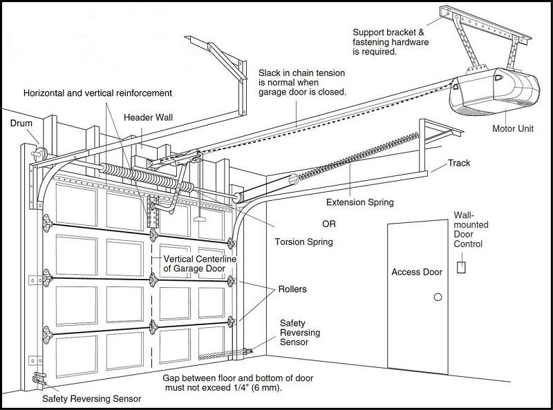 How-a-garage-door-system-works